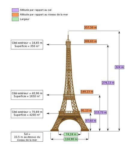 500px-Dimensions_Eiffel_Tower-fr
